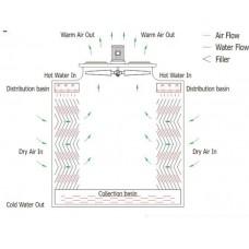 quy trình sử dụng tháp giải nhiệt.