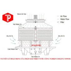 Quy trình sử lý và vận hành của tháp giải nhiệt