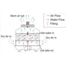 Nguyên lý hoạt động của tháp giải nhiệt nước
